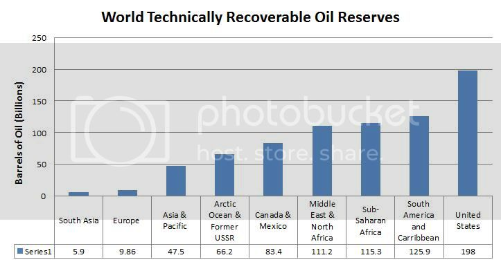 Oil Reserves