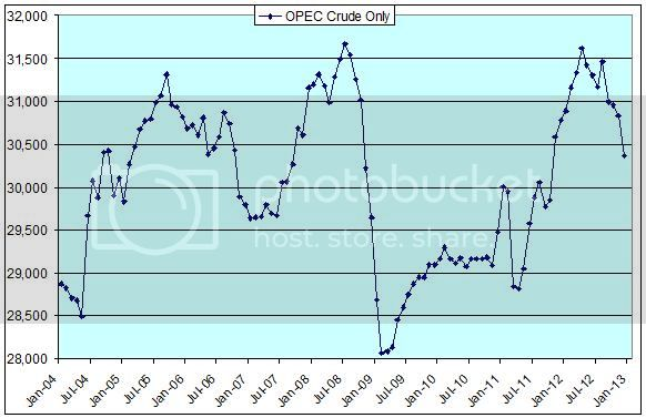 OPEC Crude Only