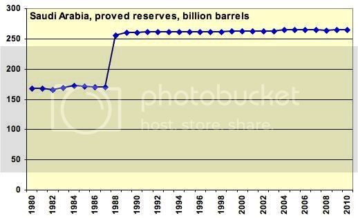 Saudi Reserves